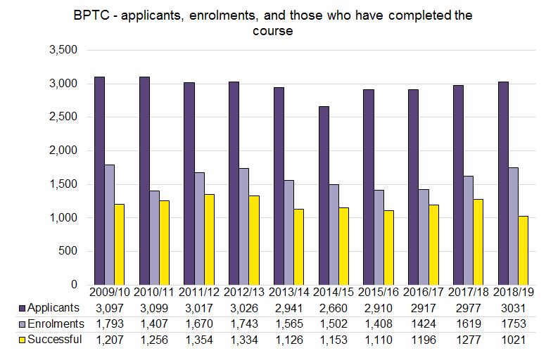 BPTC statistics